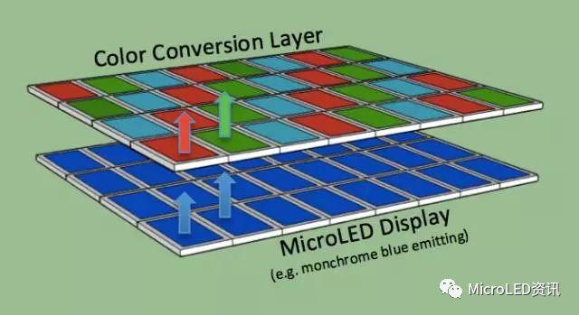 如何从Micro-LED技术的成长史中了解其真正的难点在何处?又将带来怎样的应用?  第4张