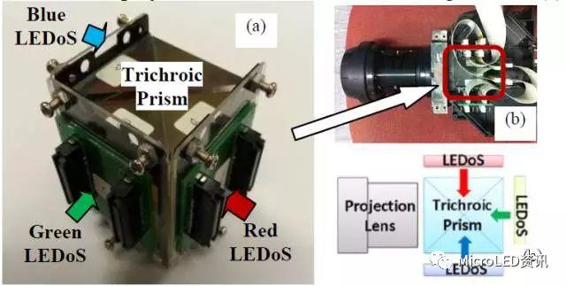 如何从Micro-LED技术的成长史中了解其真正的难点在何处?又将带来怎样的应用?  第18张