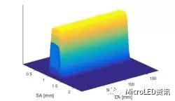 如何从Micro-LED技术的成长史中了解其真正的难点在何处?又将带来怎样的应用?  第36张
