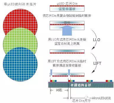 如何从Micro-LED技术的成长史中了解其真正的难点在何处?又将带来怎样的应用?  第38张
