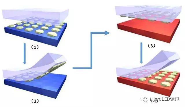 如何从Micro-LED技术的成长史中了解其真正的难点在何处?又将带来怎样的应用?  第40张