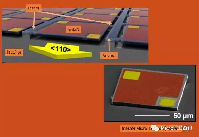 如何从Micro-LED技术的成长史中了解其真正的难点在何处?又将带来怎样的应用?  第43张