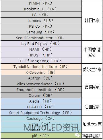 MicroLED供应链企业  第3张