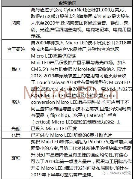 国内外MicroLED厂商布局进度表  第2张