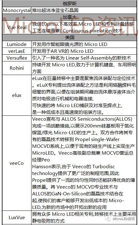 国内外MicroLED厂商布局进度表  第6张