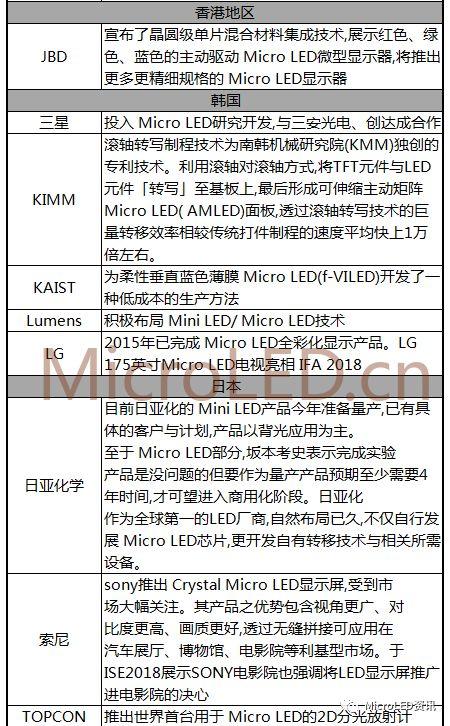 国内外MicroLED厂商布局进度表  第5张