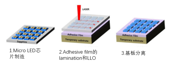 MicroLED量产工艺简化!LC Square开发出激光晶圆分离术  第2张