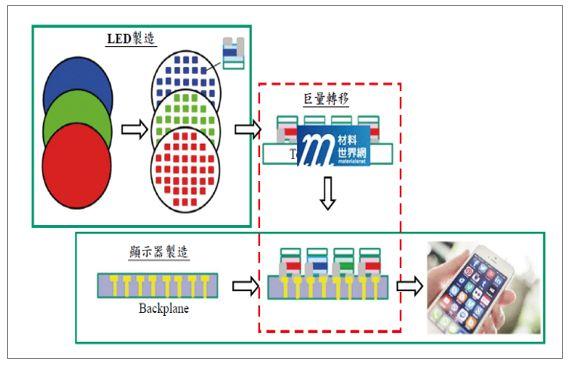 2020年中国MicroLED市场规模及未来发展前景分析预测  第4张
