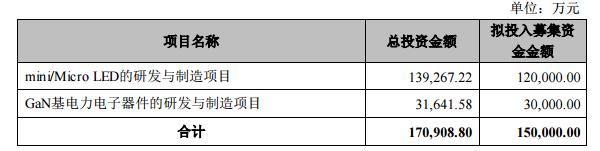 华灿光电拟募资15亿元,投入Mini/MicroLED制造等项目  第2张