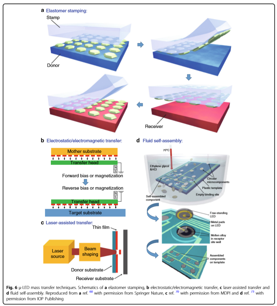 MicroLED技术文章(一)转移技术浅谈  第1张