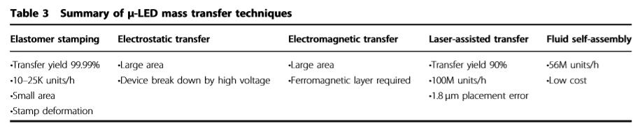 MicroLED技术文章(一)转移技术浅谈  第2张