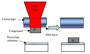 激光驱动型MicroLED巨量转移工艺  第1张