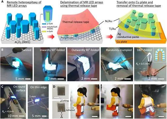 韩研究者开发出可折叠GaN Micro LED