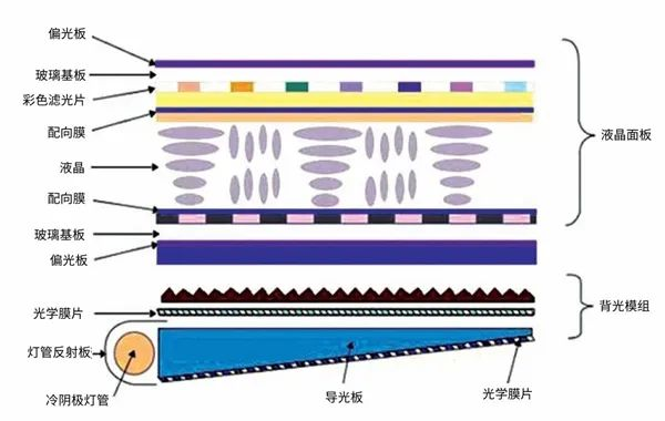 LCD,OLED,Mini/Micro LED,面板技术背后的差异  第1张