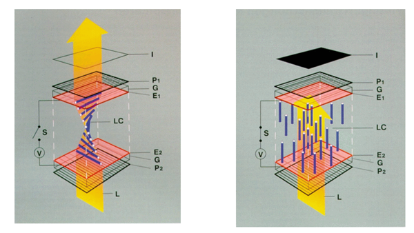 LCD,OLED,Mini/Micro LED,面板技术背后的差异  第2张