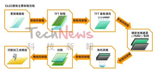 LCD,OLED,Mini/Micro LED,面板技术背后的差异  第5张