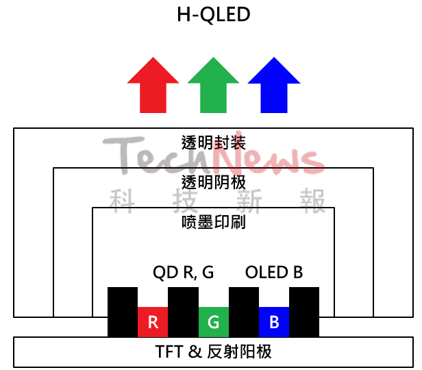 LCD,OLED,Mini/Micro LED,面板技术背后的差异  第8张