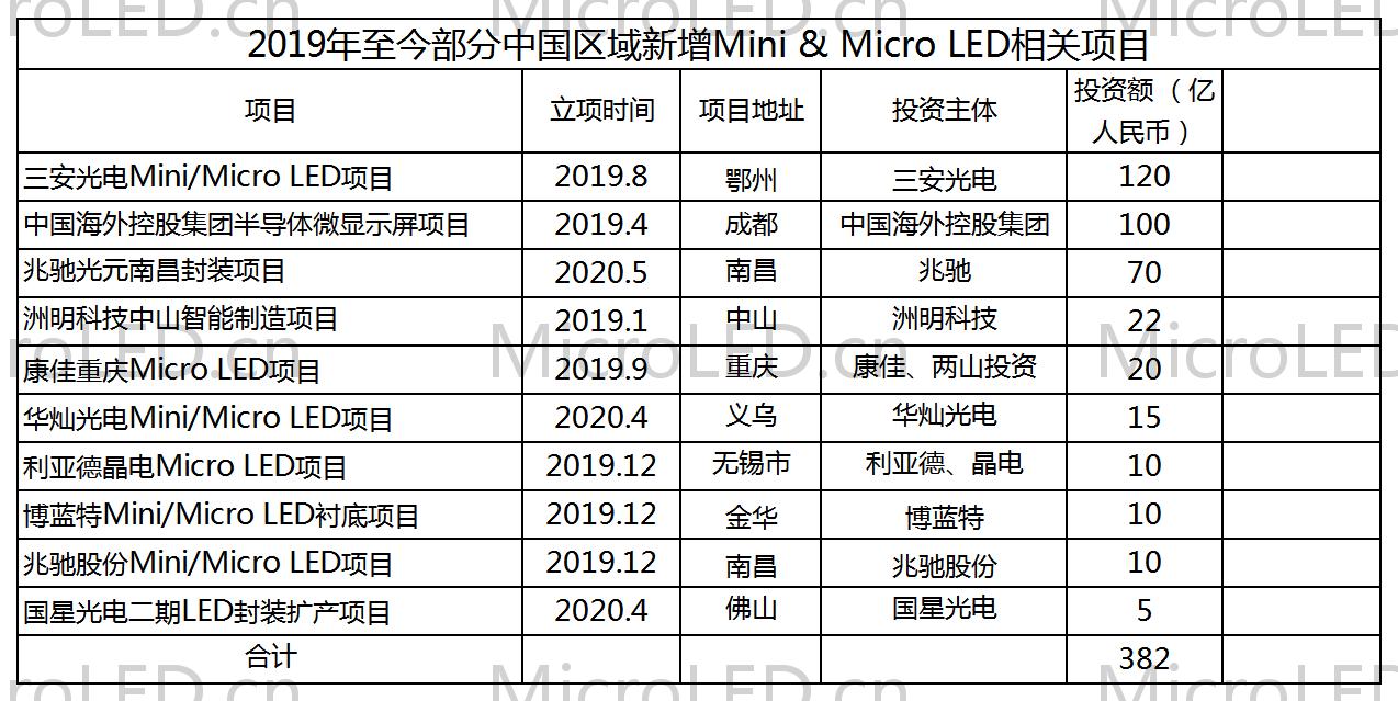 总规划投资达382亿人民币!Mini/Micro LED加速商用