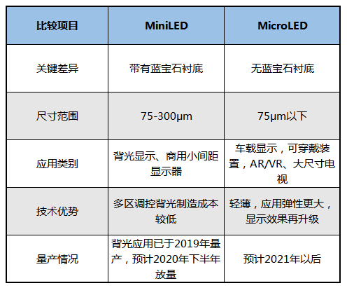 Mini LED产业现状解析