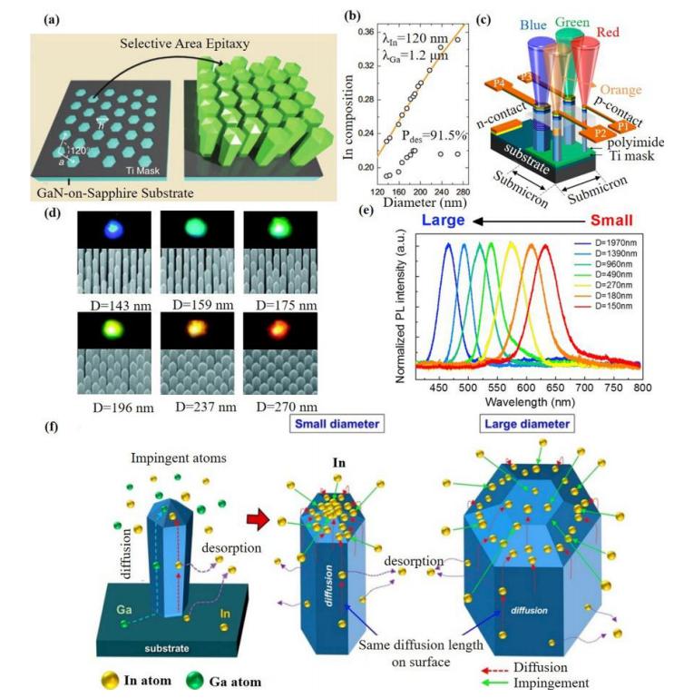 生长,转移印刷和彩色转换技术向全彩MicroLED显示