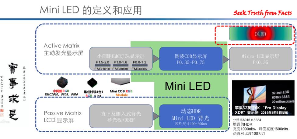 MiniLED领域高端封装材料研究进展  第1张