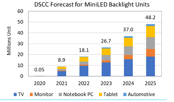 DSCC:预计2021年MiniLED背光暴增17倍  第3张