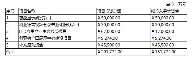 募资不超15.18亿!利亚德发力Micro LED等项目