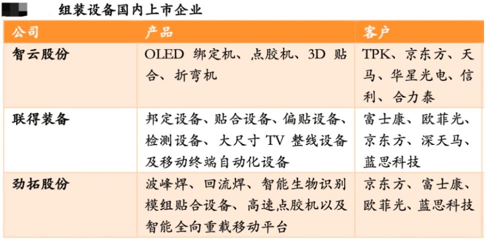 MiniLED,MicroLED,LCD,OLED最全供应链梳理  第9张
