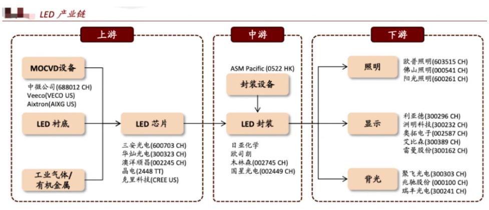 MiniLED,MicroLED,LCD,OLED最全供应链梳理  第12张