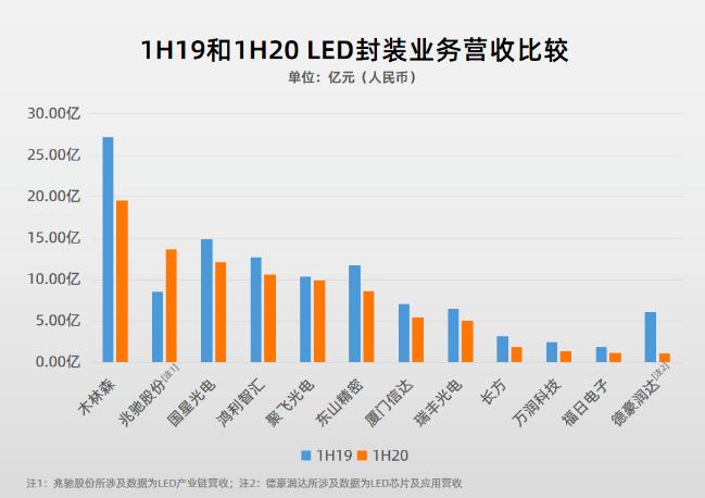 87家LED行业A股上市公司2020三季报盘点  第7张