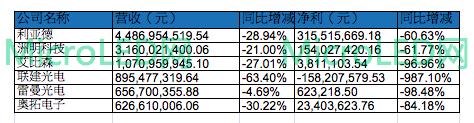 87家LED行业A股上市公司2020三季报盘点  第8张