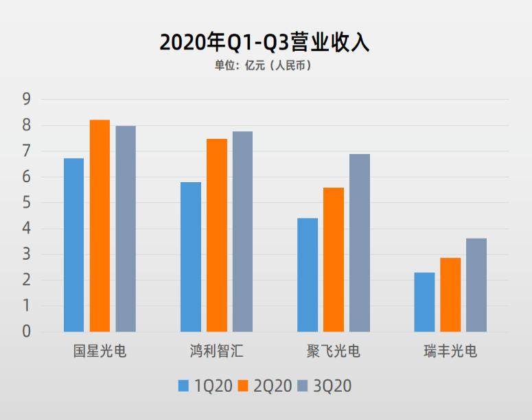87家LED行业A股上市公司2020三季报盘点  第5张