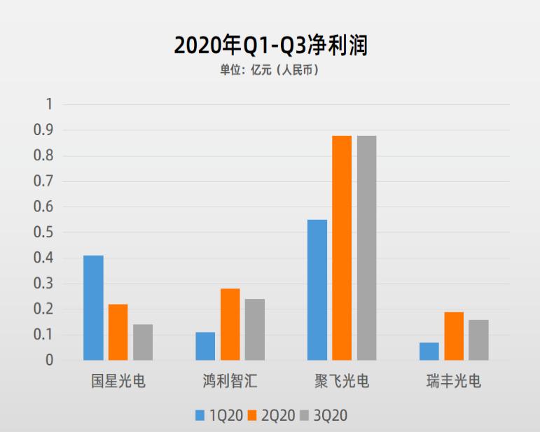87家LED行业A股上市公司2020三季报盘点  第6张