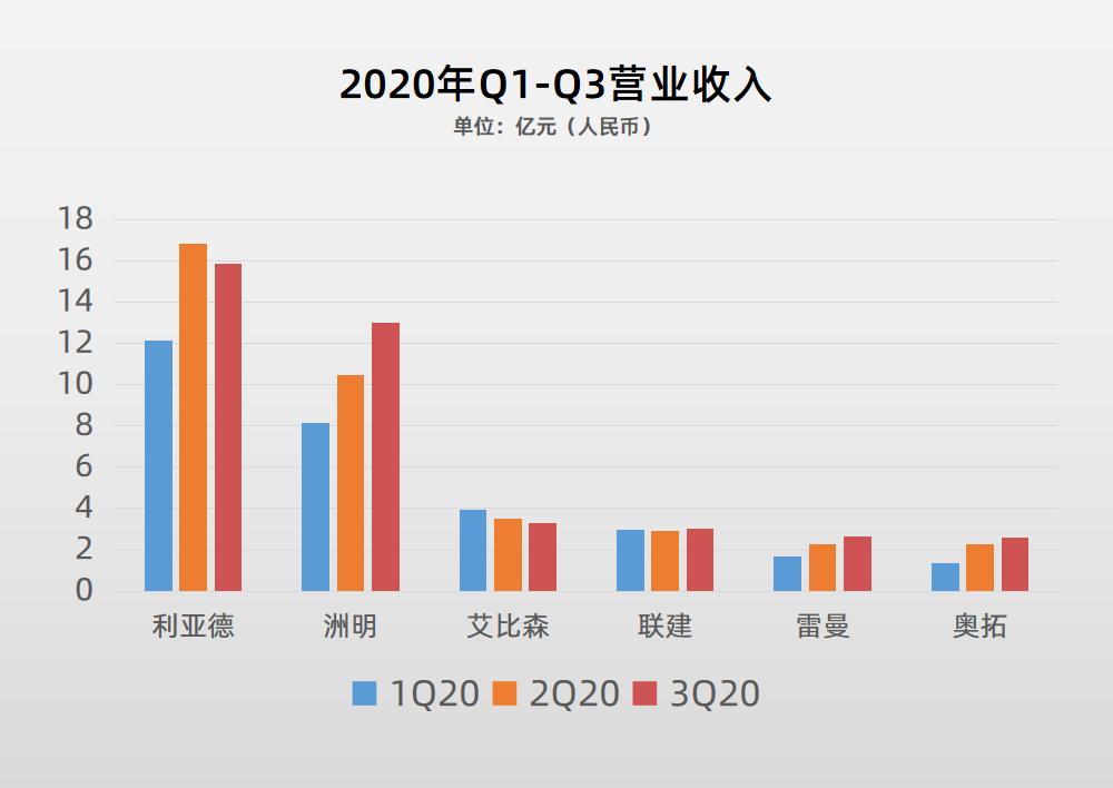 87家LED行业A股上市公司2020三季报盘点  第9张