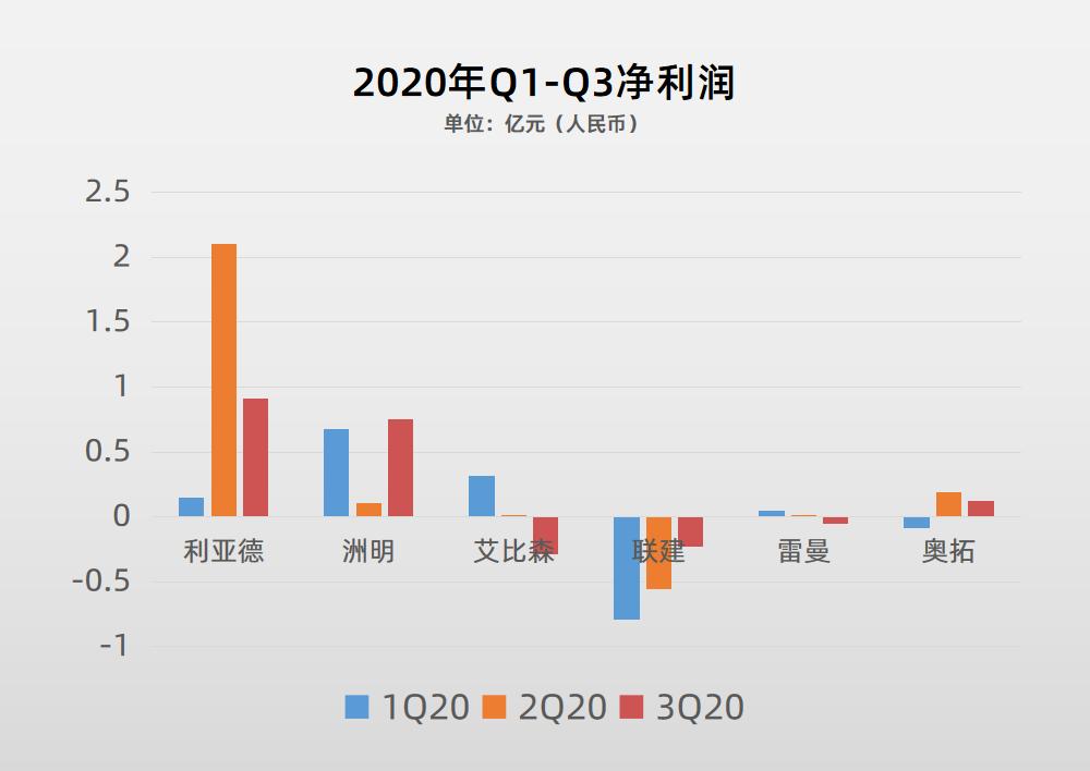 87家LED行业A股上市公司2020三季报盘点  第10张