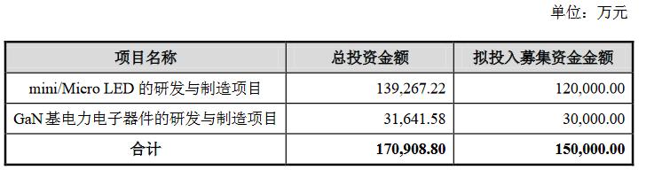 华灿15亿定增落地!加码Mini/Micro LED及GaN领域  第2张