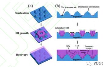 综述:氮化镓基MicroLED显示技术研究进展  第2张
