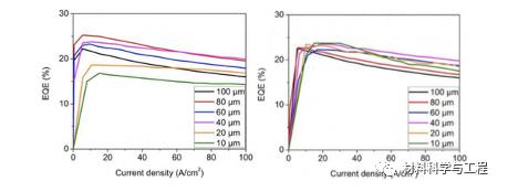 综述:氮化镓基MicroLED显示技术研究进展  第4张