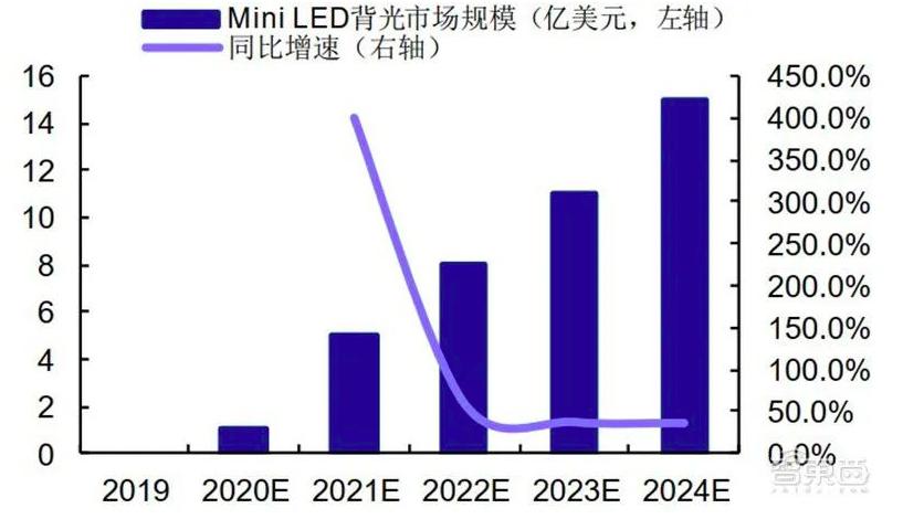 揭秘Mini LED,国产面板弯道超车最佳方案  第18张