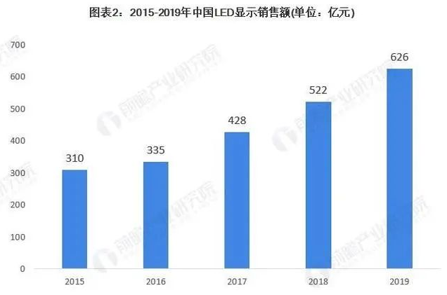 2021年中国LED产业市场现状及发展前景分析  第2张
