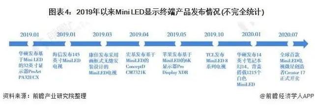 2021年中国LED产业市场现状及发展前景分析  第4张