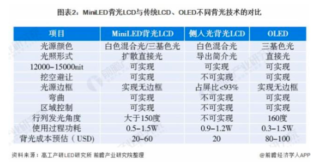 2021年中国MiniLED行业市场分析  第2张