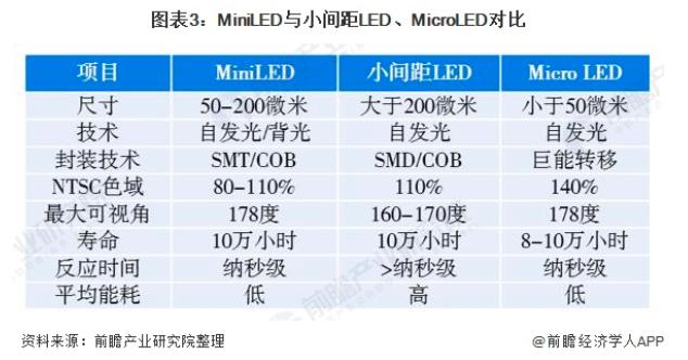 2021年中国MiniLED行业市场分析  第3张