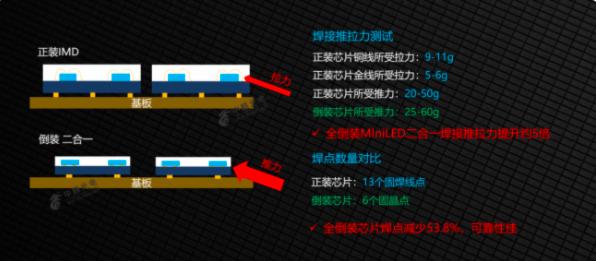 中麒光电新型分立器件—全倒装MiniLED二合一系列  第1张