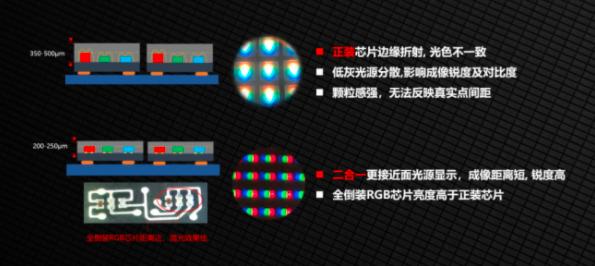 中麒光电新型分立器件—全倒装MiniLED二合一系列  第2张