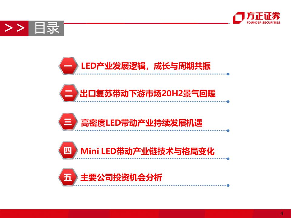 Micro/MiniLED产业应用机遇展望  第3张