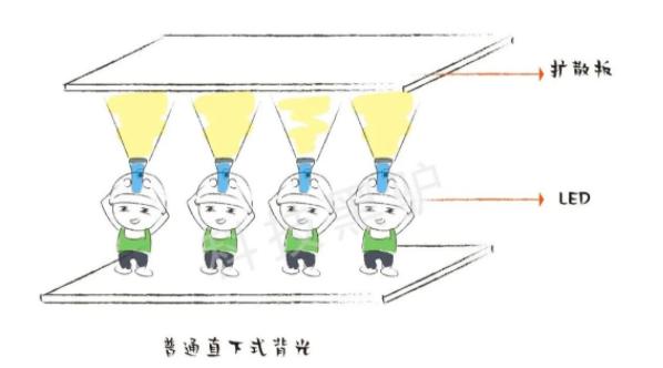 什么是MiniLED,图片解说  第4张