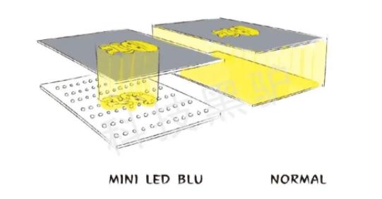 什么是MiniLED,图片解说  第5张