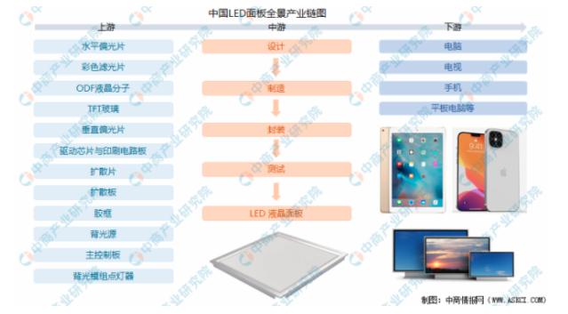 2021年中国LED面板行业产业链全景图上中下游市场及企业剖析  第1张