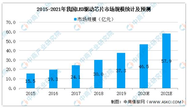 2021年中国LED面板行业产业链全景图上中下游市场及企业剖析  第4张